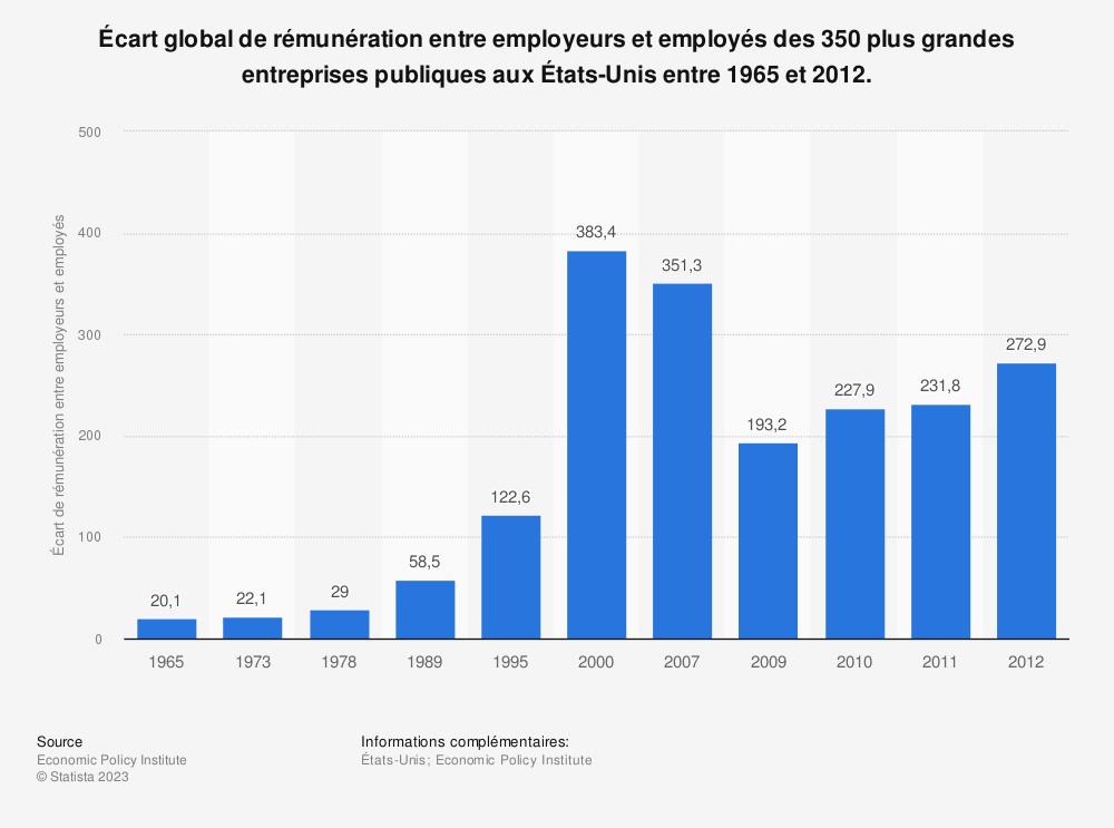 Statistique: Écart global de rémunération entre employeurs et employés des 350plus grandes entreprises publiques auxÉtats-Unis entre1965 et2012. | Statista