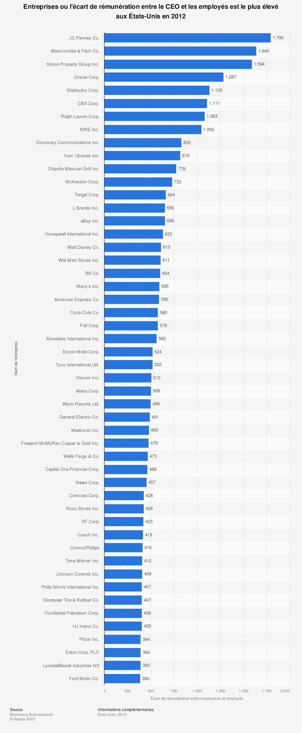 Statistique: Entreprises ou l'écart de rémunération entre le CEO et les employés est le plus élevé aux États-Unis en2012 | Statista