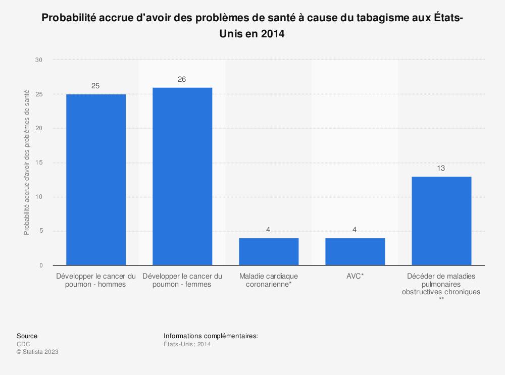 Statistique: Probabilité accrue d'avoir des problèmes de santé à cause du tabagisme auxÉtats-Unis en2014 | Statista