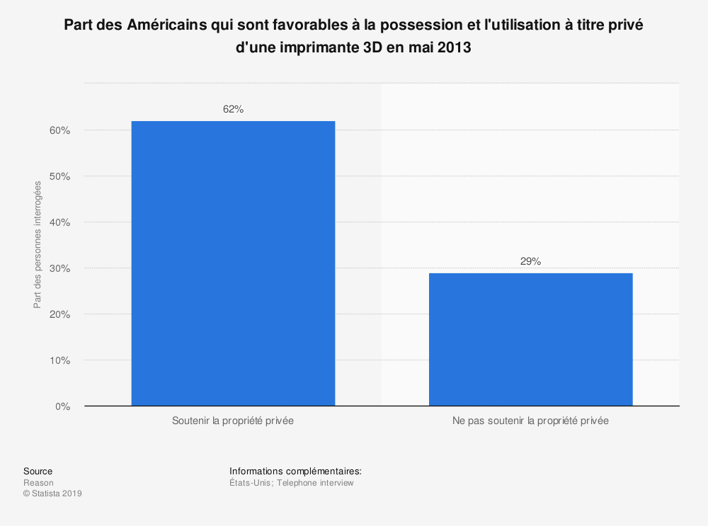 Statistique: Part des Américains qui sont favorables à la possession et l'utilisation à titre privé d'une imprimante3D en mai2013 | Statista