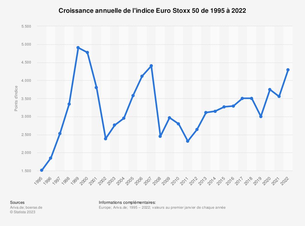 Statistique: Croissance annuelle de l'indice Euro Stoxx 50 de 1995 à 2019 | Statista
