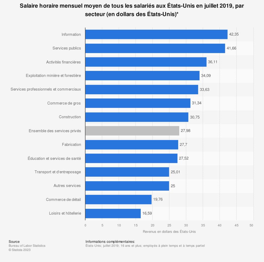 Statistique: Salaire horaire mensuel moyen de tous les salariés aux États-Unis en juillet 2019, par secteur (en dollars des États-Unis)* | Statista