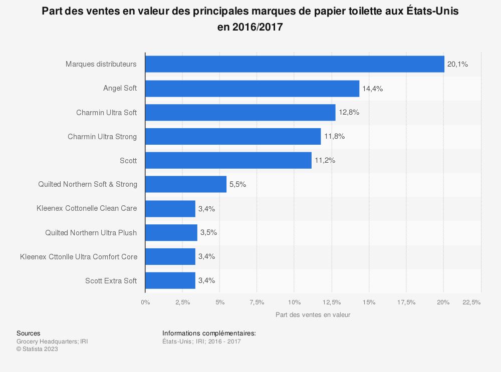 Statistique: Part des ventes en valeur des principales marques de papier toilette aux États-Unis en 2016/2017 | Statista