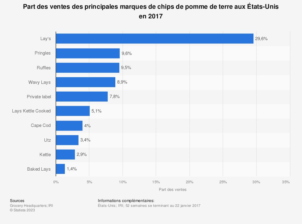 Statistique: Part des ventes desprincipales marques de chips de pomme de terre aux États-Unis en 2017 | Statista