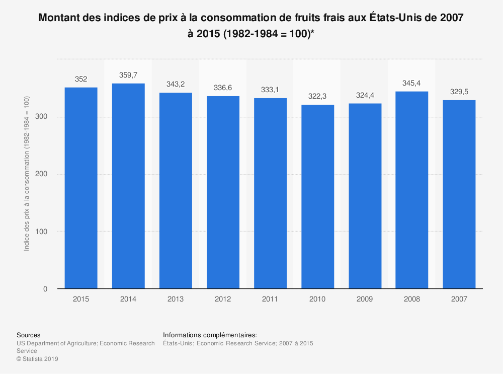 Statistique: Montant des indices de prix à la consommation de fruits frais aux États-Unis de 2007 à 2015 (1982-1984=100)*   Statista