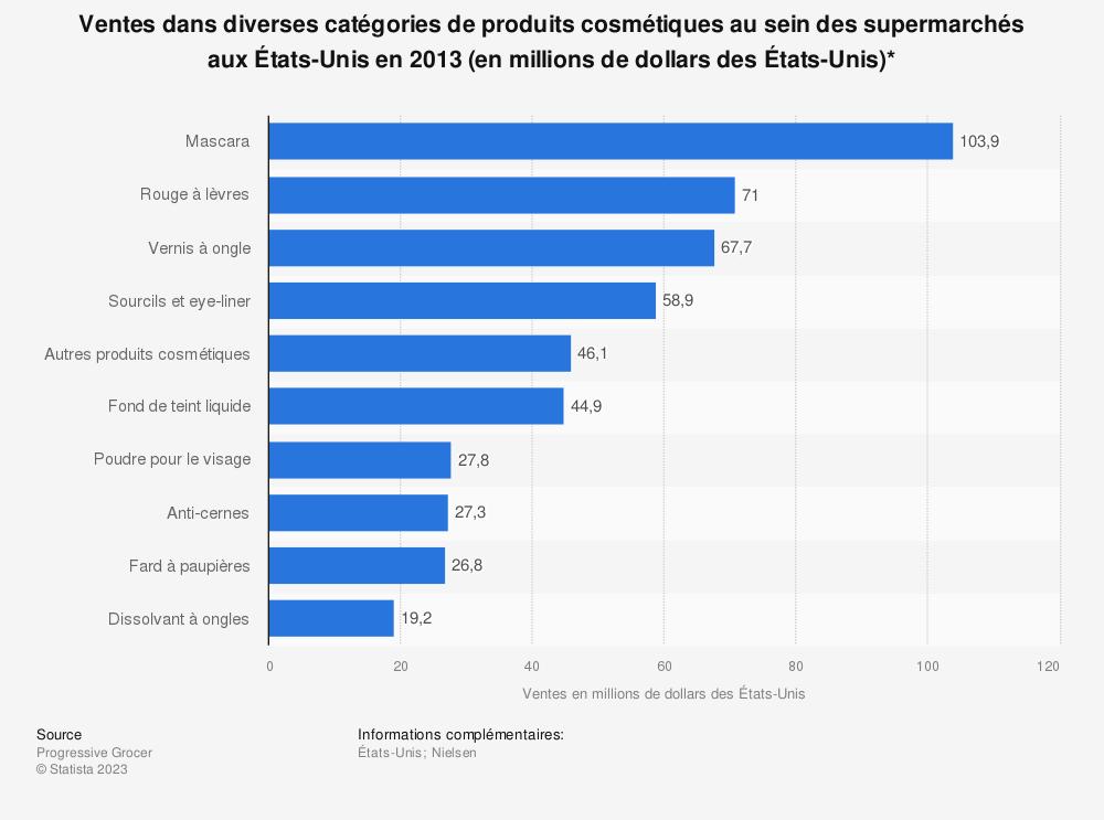 Statistique: Ventes dans diverses catégories de produits cosmétiques au sein des supermarchés aux États-Unis en 2013 (en millions de dollars des États-Unis)* | Statista
