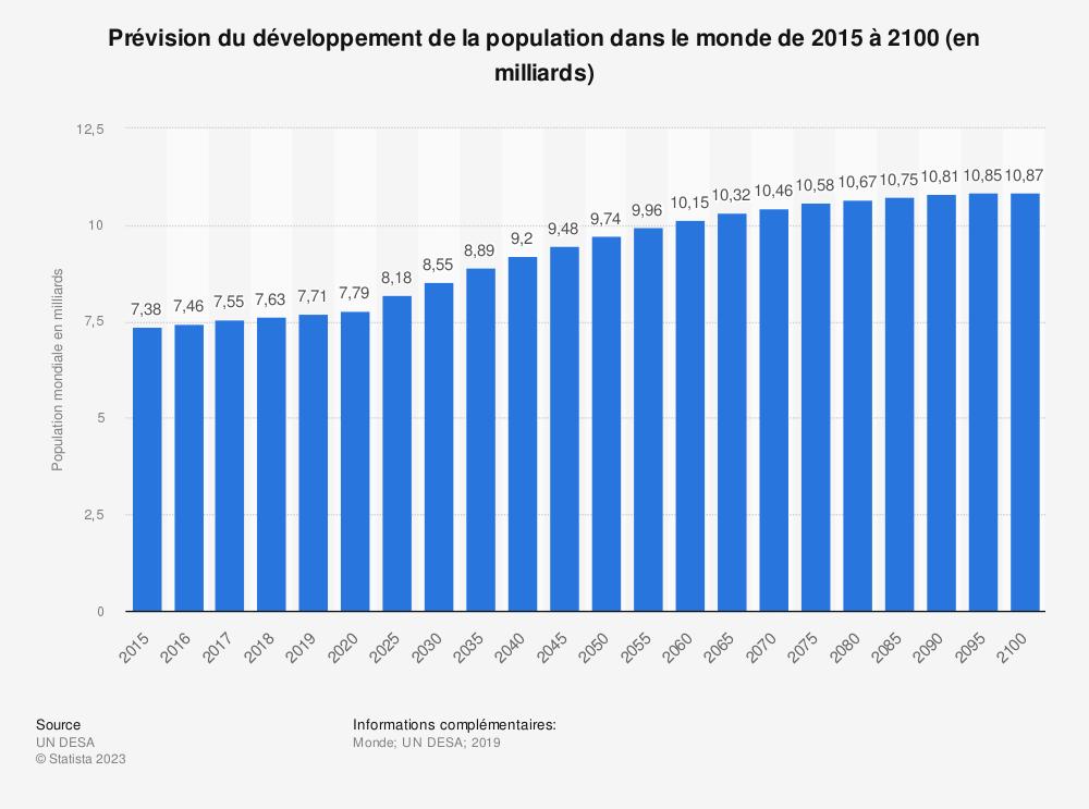 Statistique: Prévision du développement de la population dans le monde de 2015 à 2100 (en milliards) | Statista