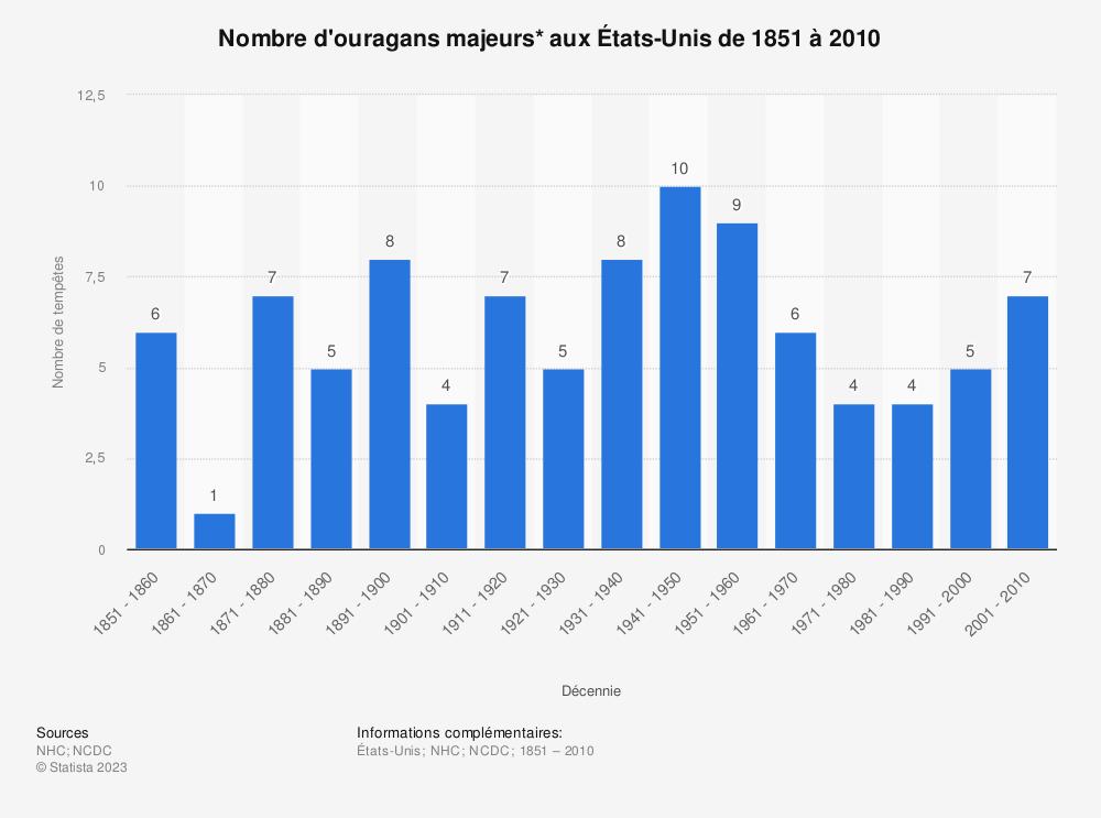 Statistique: Nombre d'ouragans majeurs* aux États-Unis de 1851 à 2010 | Statista