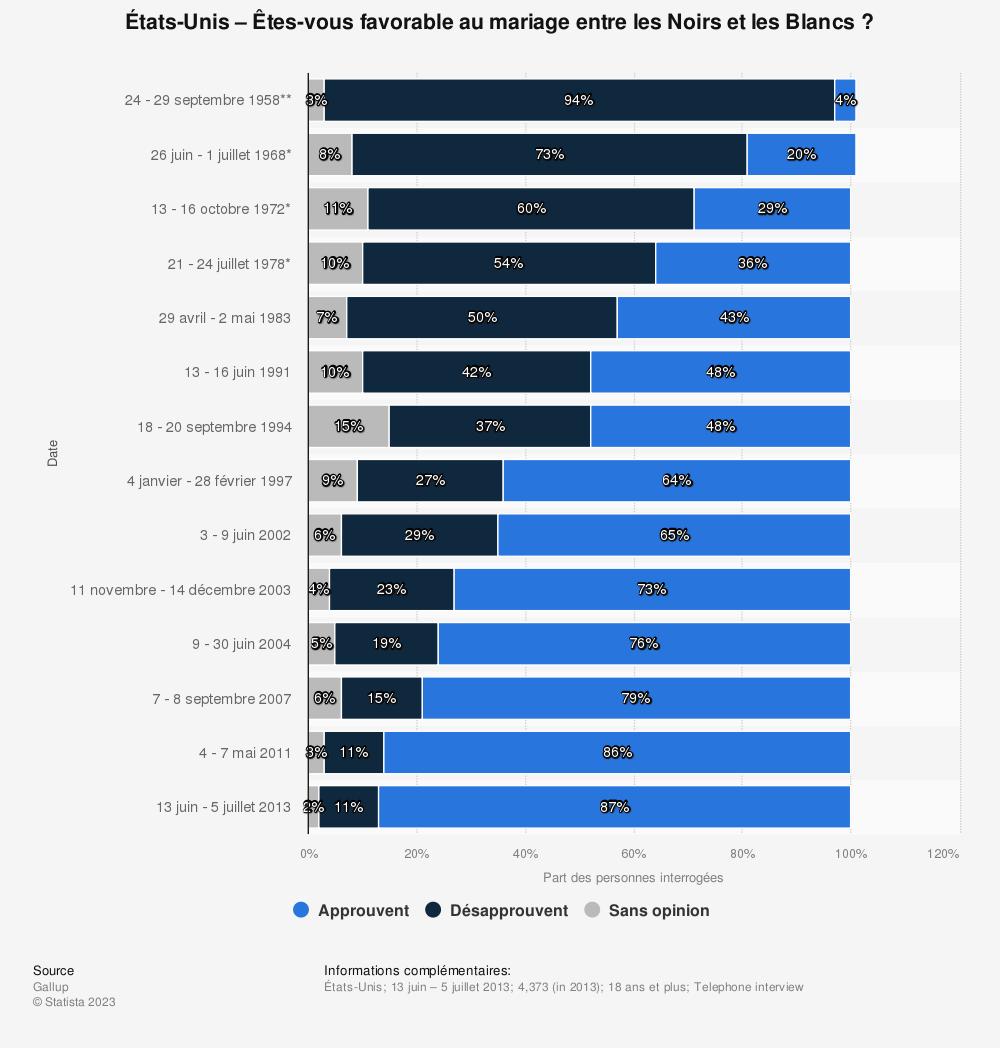 Statistique: États-Unis – Êtes-vous favorable au mariage entre les Noirs et les Blancs? | Statista
