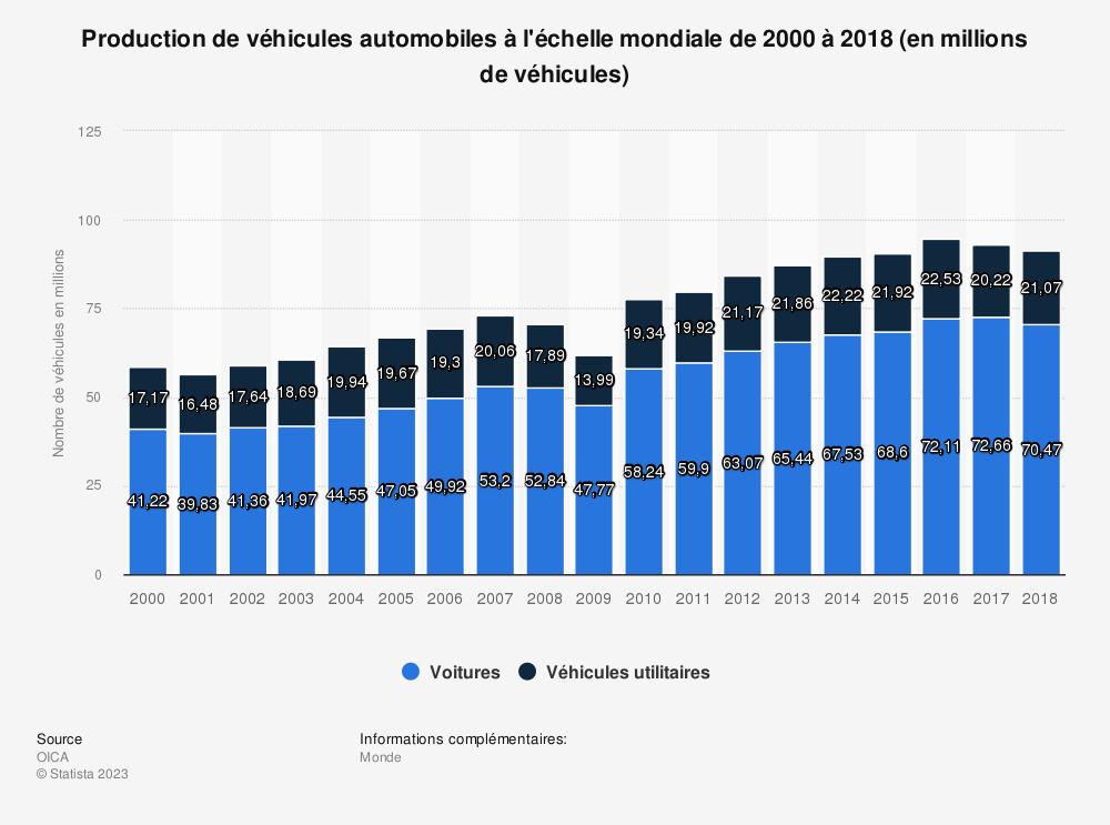 Statistique: Production de véhicules automobiles à l'échelle mondiale de 2000 à 2018 (en millions de véhicules) | Statista
