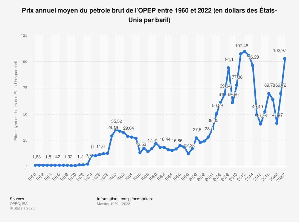 Statistique: Prix annuel moyen du pétrole brut de l'OPEP entre 1960 et 2019 (en dollars des États-Unis par baril) | Statista