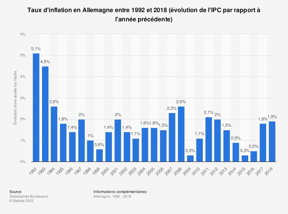 Statistique: Taux d'inflation en Allemagne entre 1992 et 2018 (évolution de l'IPC par rapport à l'année précédente) | Statista