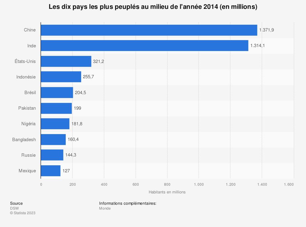 Statistique: Les dix pays les plus peuplés au milieu de l'année 2014 (en millions) | Statista