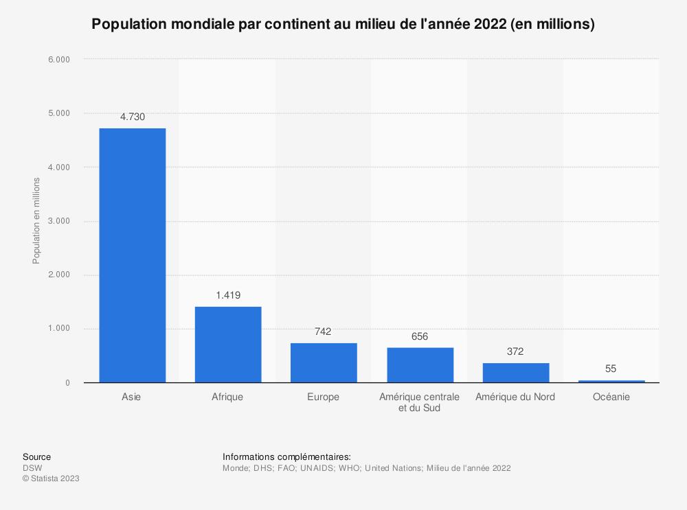 Statistique: Population mondiale par continent au milieu de l'année 2015 (en millions) | Statista