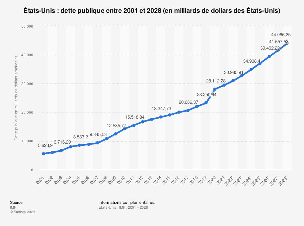 Statistique: États-Unis: dette publique entre 2014 et 2024 (en milliards de dollars des États-Unis) | Statista