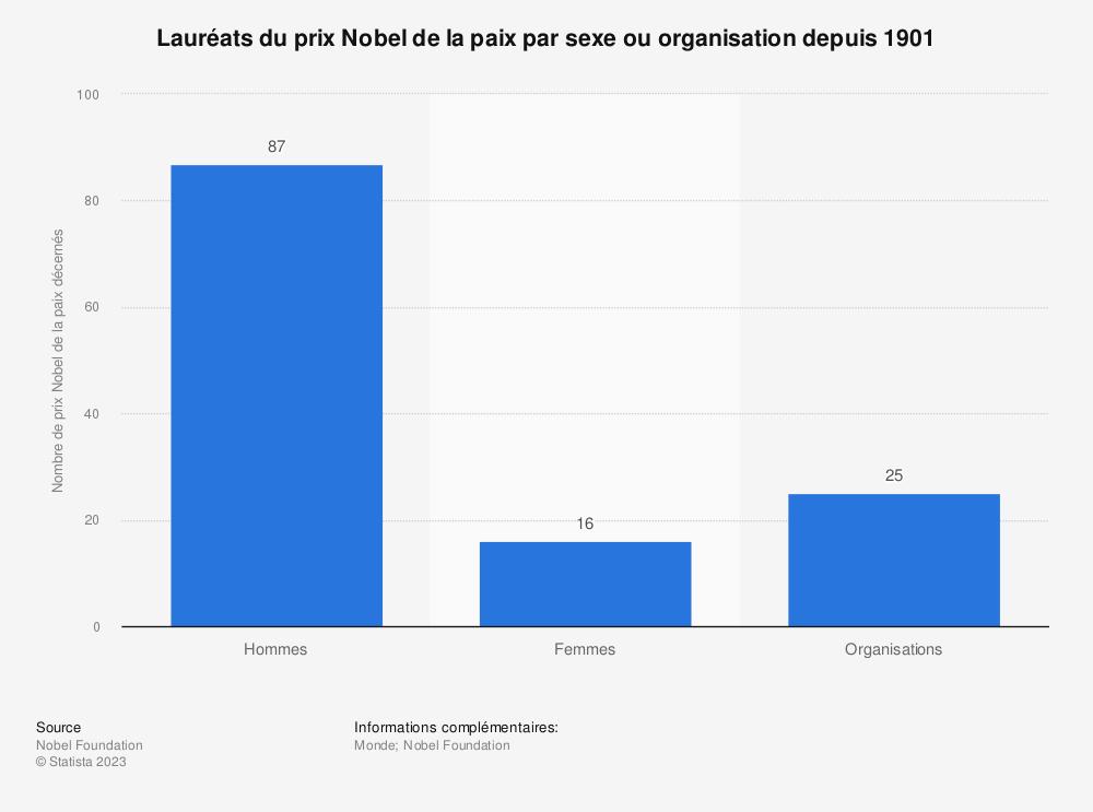 Statistique: Lauréats du prix Nobel de la paix par sexe ou organisation depuis 1901 | Statista