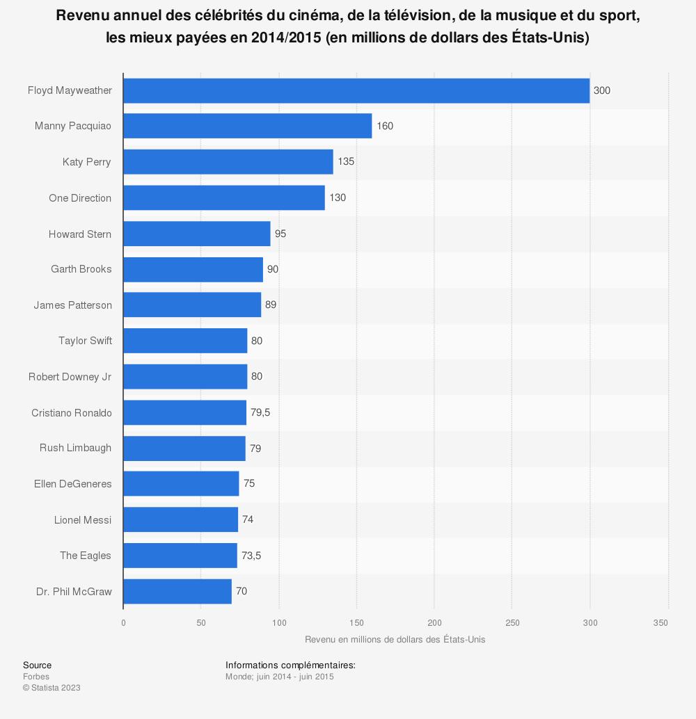 Statistique: Revenu annuel des célébrités du cinéma, de la télévision, de la musique et du sport, les mieux payées en 2014/2015 (en millions de dollars des États-Unis) | Statista