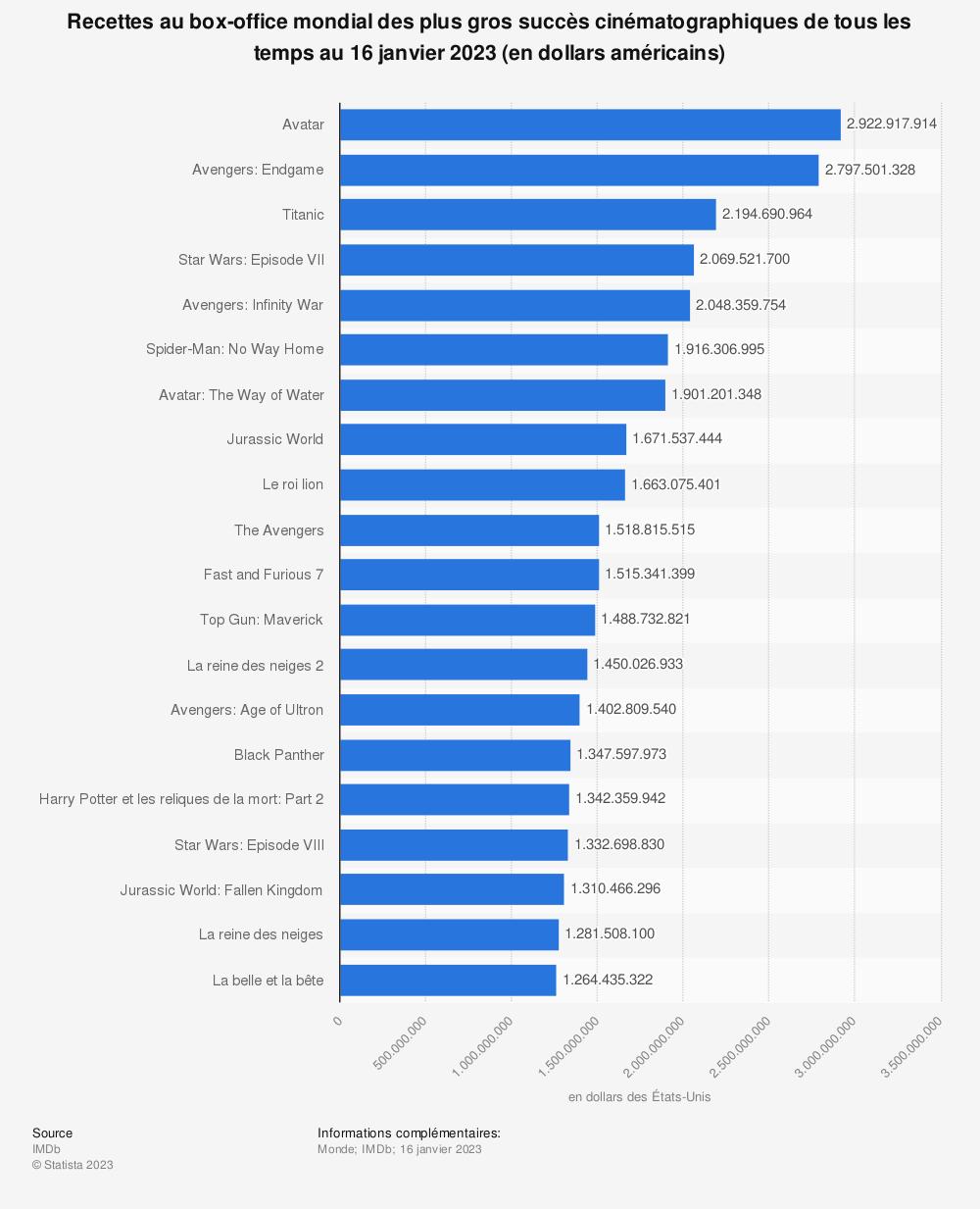 Statistique: Recettes au box-office mondial des plus gros succès cinématographiques de tous les temps (en millions de dollars américains) (au 17 décembre 2015) | Statista