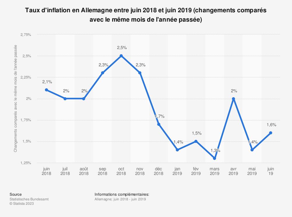 Statistique: Taux d'inflation en Allemagne entre juin 2018 et juin 2019 (changements comparés avec le même mois de l'année passée) | Statista