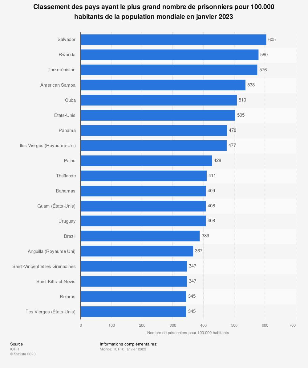 Statistique: Classement des pays ayant le plus grand nombre de prisonniers pour 100.000 habitants de la population mondiale en juillet 2019 | Statista