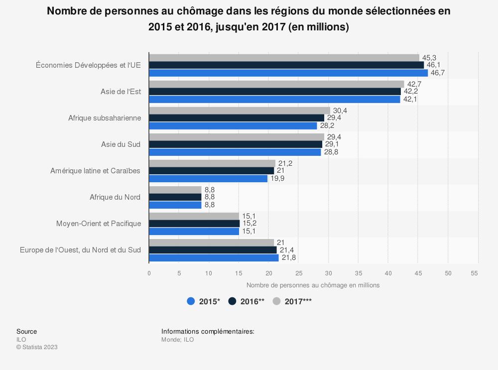 Statistique: Nombre de personnes au chômage dans les régions du monde sélectionnées en 2015 et 2016, jusqu'en 2017 (en millions) | Statista