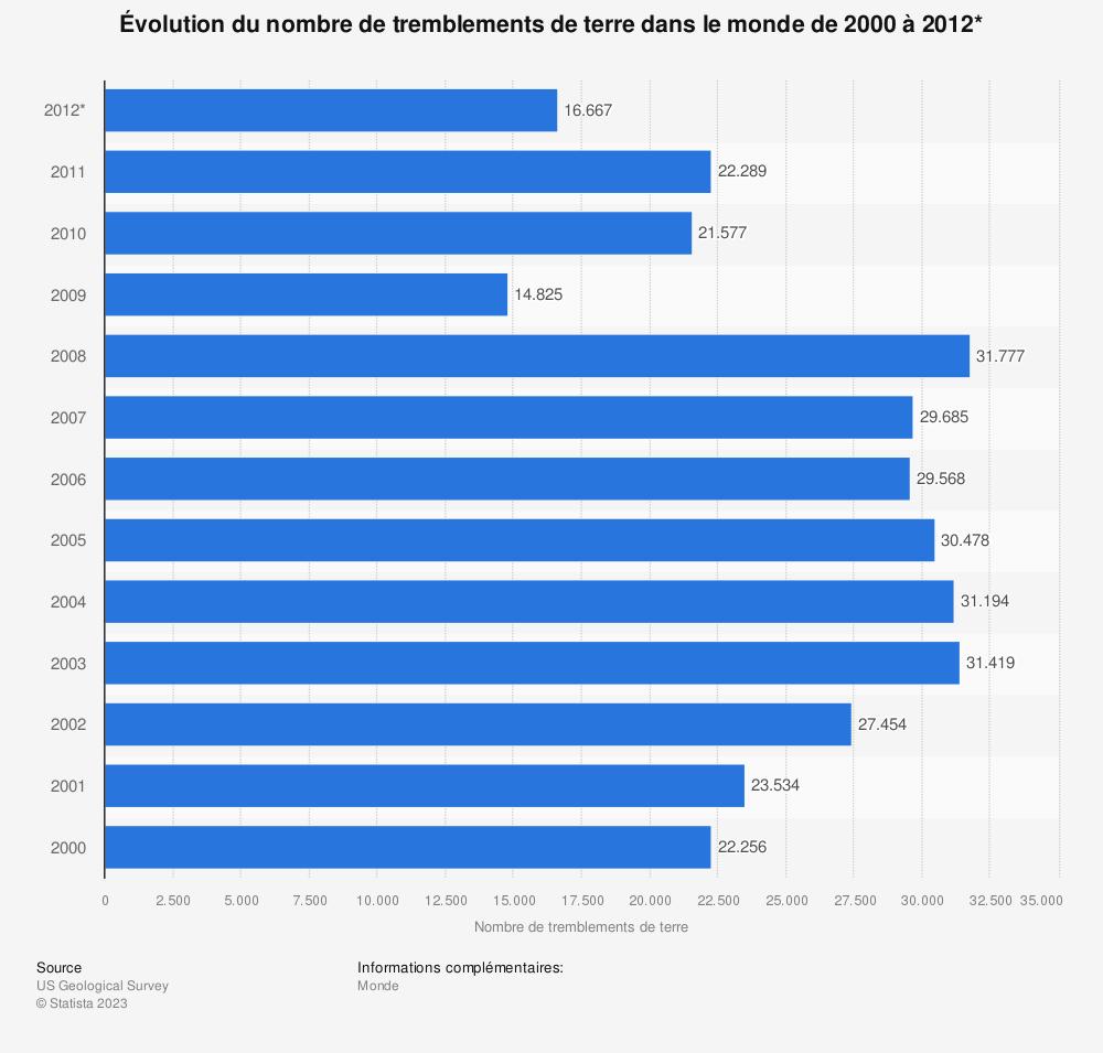 Statistique: Évolution du nombre de tremblements de terre dans le monde de 2000 à 2012* | Statista