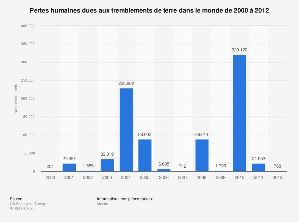 Statistique: Pertes humaines dues aux tremblements de terre dans le monde de 2000 à 2012 | Statista