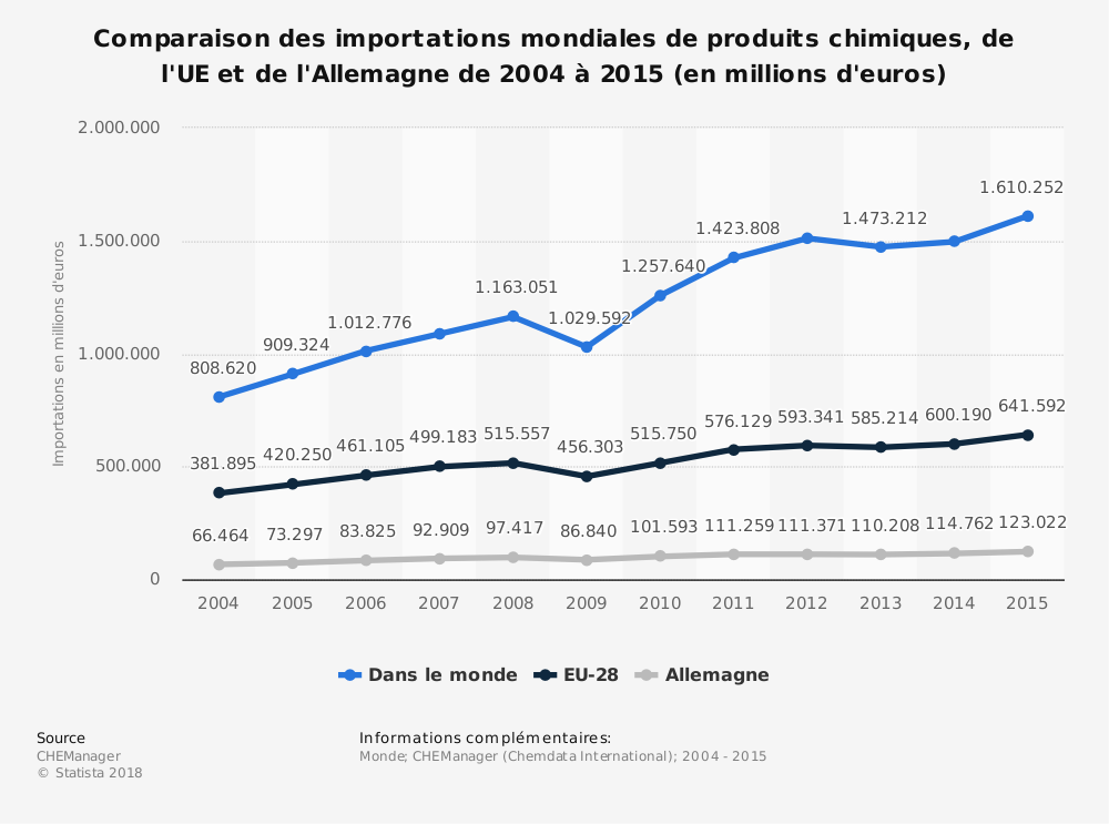 Statistique: Comparaison des importations mondiales de produits chimiques, de l'UE et de l'Allemagne de 2004 à 2015 (en millions d'euros) | Statista