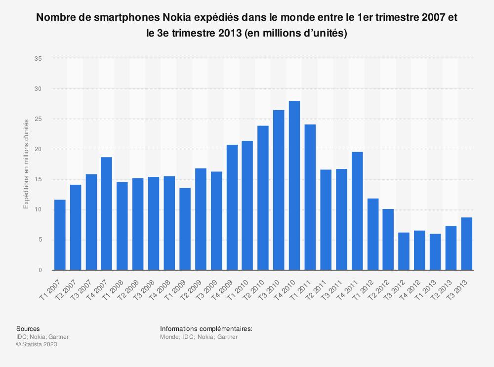 Statistique: Nombre de smartphones Nokia expédiés dans le monde entre le 1ertrimestre2007 et le 3etrimestre2013 (en millions d'unités) | Statista