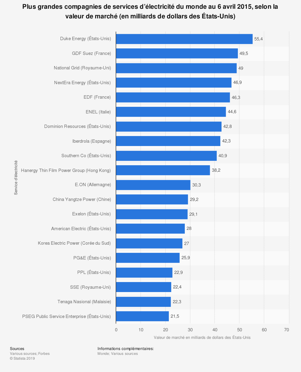 Statistique: Plus grandes compagnies de services d'électricité du monde au 6avril2015, selon la valeur de marché (en milliards de dollars desÉtats-Unis) | Statista