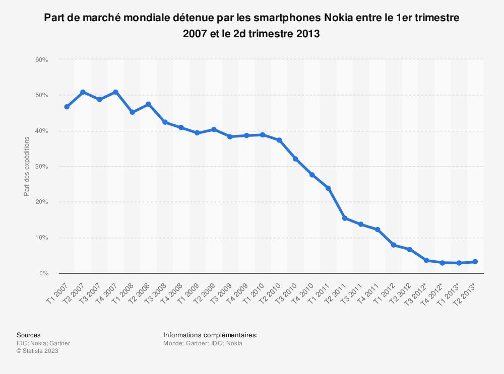 Statistique: Part de marché mondiale détenue par les smartphones Nokia entre le 1er trimestre 2007 et le 2dtrimestre 2013 | Statista