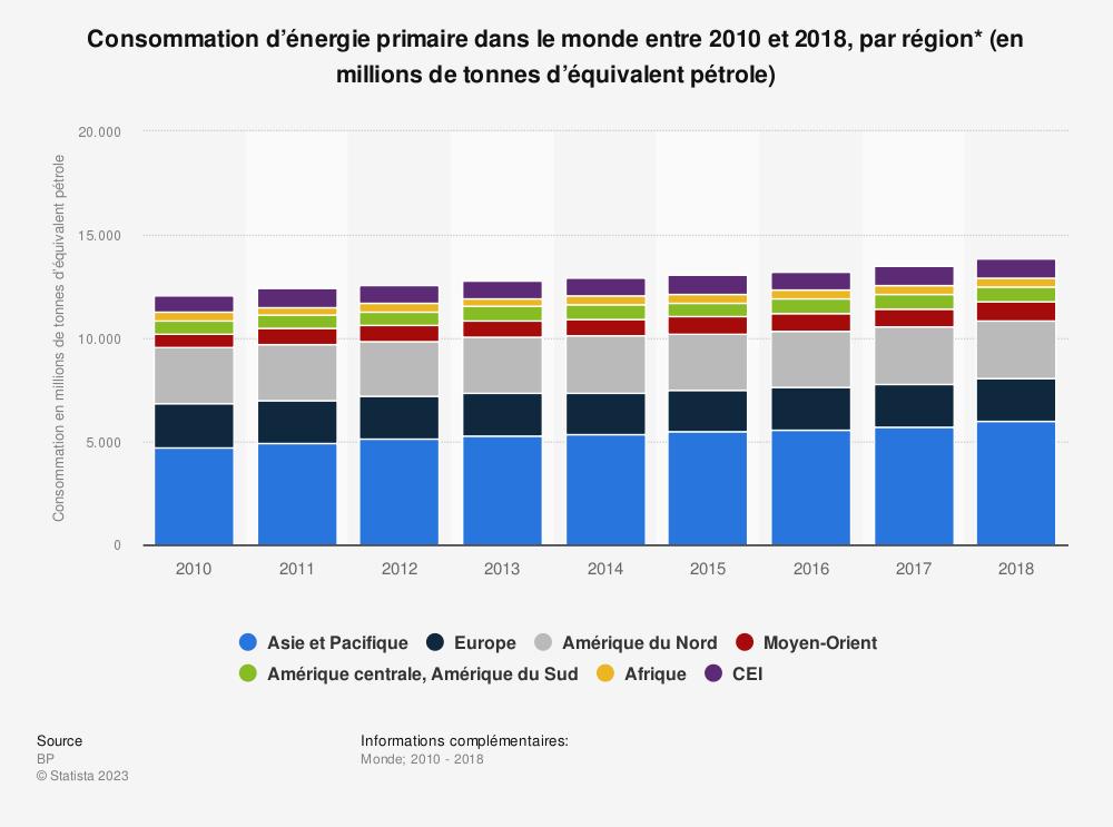 Statistique: Consommation d'énergie primaire dans le monde entre 2010 et 2018, par région* (en millions de tonnes d'équivalent pétrole) | Statista