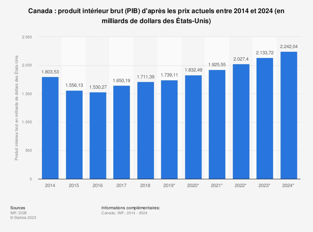 Statistique: Canada: produit intérieur brut (PIB) d'après les prix actuels entre 2014 et 2024 (en milliards de dollars des États-Unis) | Statista