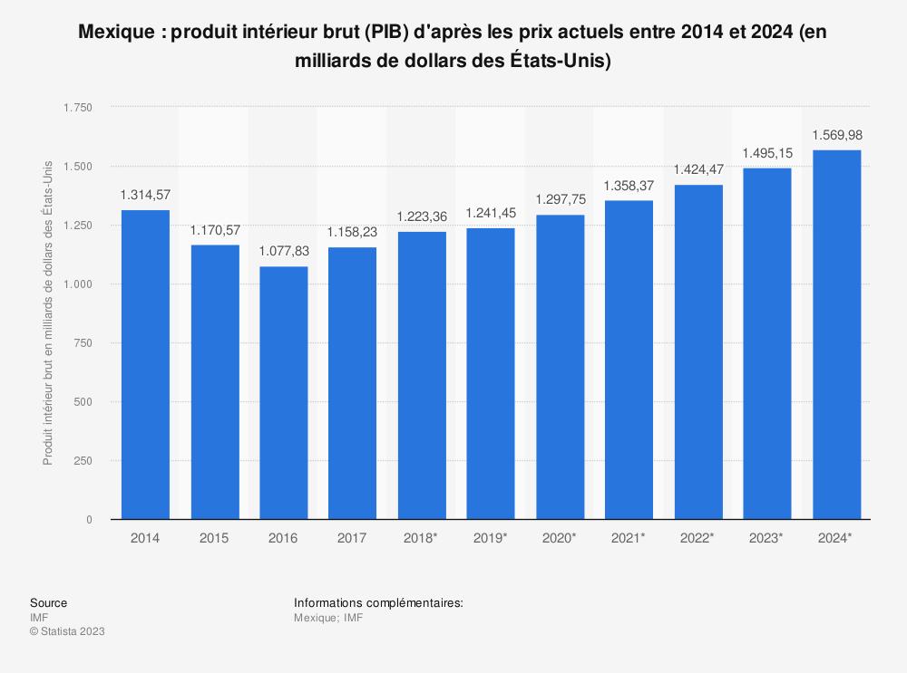 Statistique: Mexique: produit intérieur brut (PIB) d'après les prix actuels entre 2014 et 2024 (en milliards de dollars des États-Unis) | Statista
