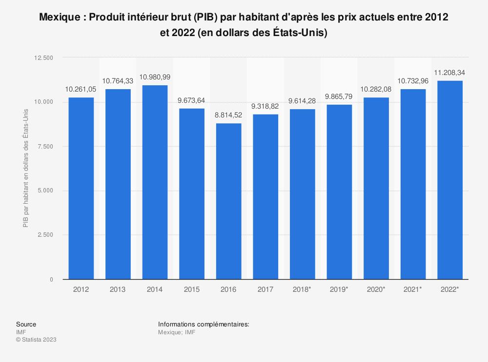 Statistique: Mexique: Produit intérieur brut (PIB) par habitant d'après les prix actuels entre 2012 et 2022 (en dollars des États-Unis) | Statista