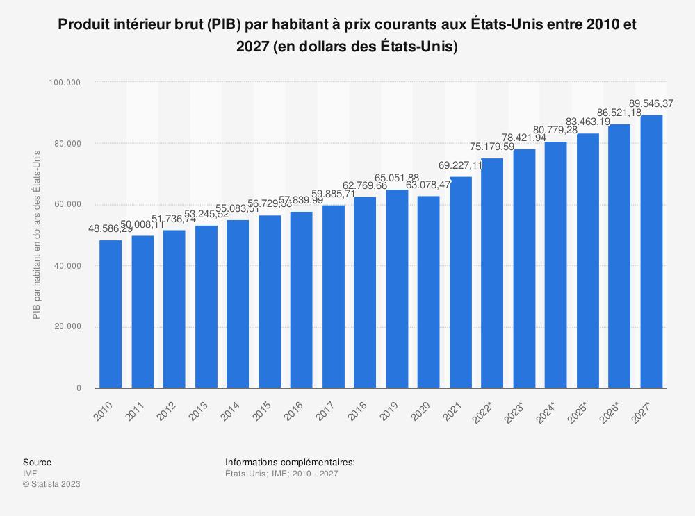 Statistique: Produit intérieur brut (PIB) par habitant aux États-Unis d'après les prix actuels entre 2014 et 2024 (en dollars des États-Unis) | Statista