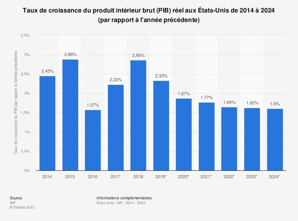 Statistique: Taux de croissance du produit intérieur brut (PIB) réel aux États-Unis de 2014 à 2024 (par rapport à l'année précédente) | Statista