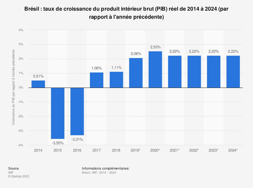 Statistique: Brésil: taux de croissance du produit intérieur brut (PIB) réel de 2014 à 202 (par rapport à l'année précédente)   Statista