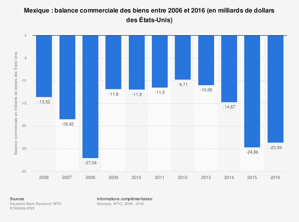 Statistique: Mexique: balance commerciale des biens entre 2006 et 2016 (en milliards de dollars des États-Unis) | Statista