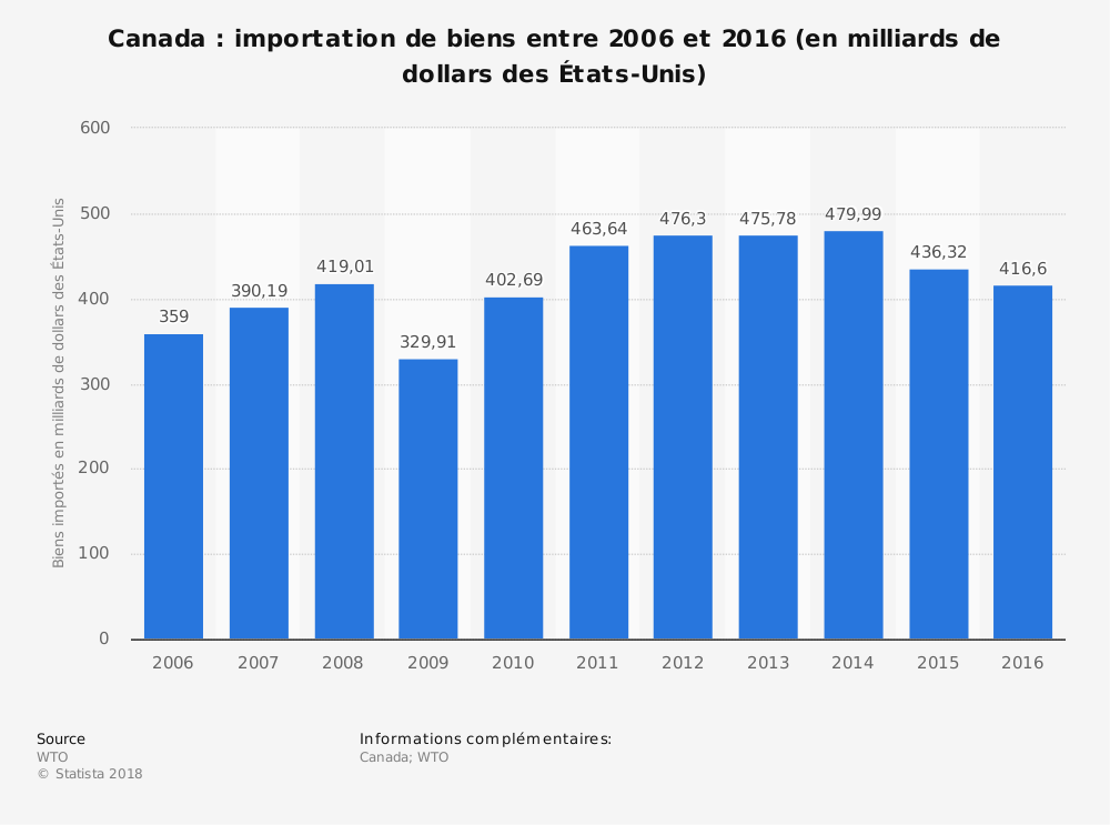 Statistique: Canada: importation de biens entre 2006 et 2016 (en milliards de dollars des États-Unis) | Statista