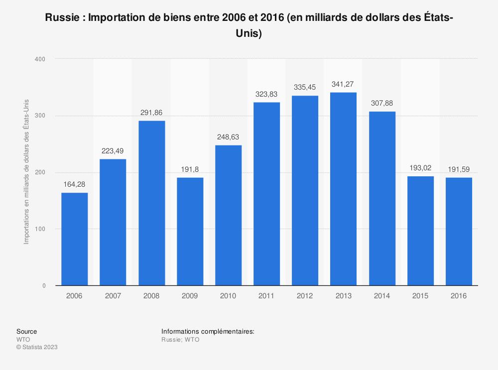 Statistique: Russie: Importation de biens entre 2006 et 2016 (en milliards de dollars des États-Unis) | Statista
