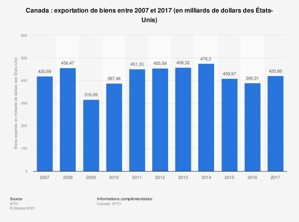 Statistique: Canada: exportation de biens entre 2007 et 2017 (en milliards de dollars des États-Unis) | Statista