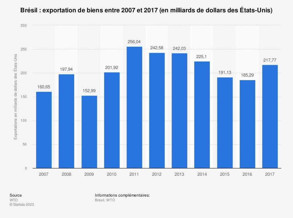 Statistique: Brésil: exportation de biens entre 2007 et 2017 (en milliards de dollars des États-Unis) | Statista