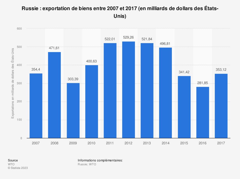 Statistique: Russie: exportation de biens entre 2007 et 2017 (en milliards de dollars des États-Unis) | Statista