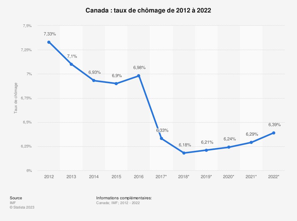 Statistique: Canada: taux de chômage de 2012 à 2022 | Statista