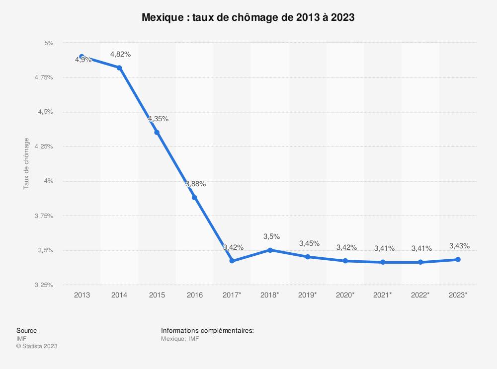 Statistique: Mexique: taux de chômage de 2013 à 2023 | Statista