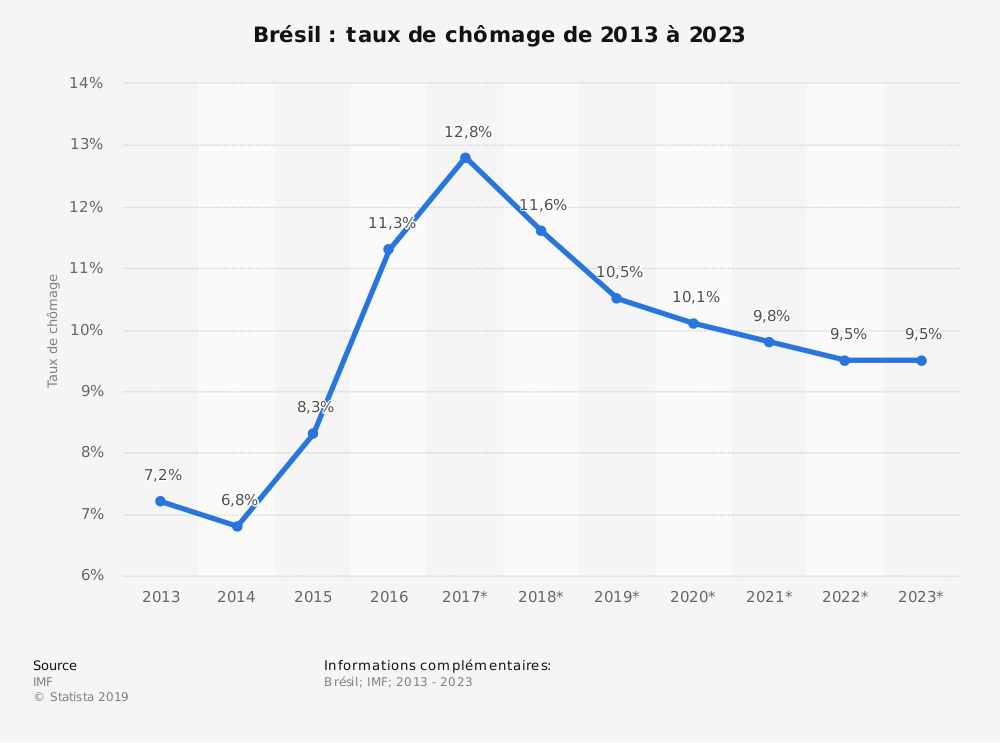Statistique: Brésil: taux de chômage de 2013 à 2023 | Statista