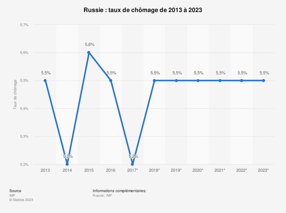 Statistique: Russie: taux de chômage de 2013 à 2023 | Statista
