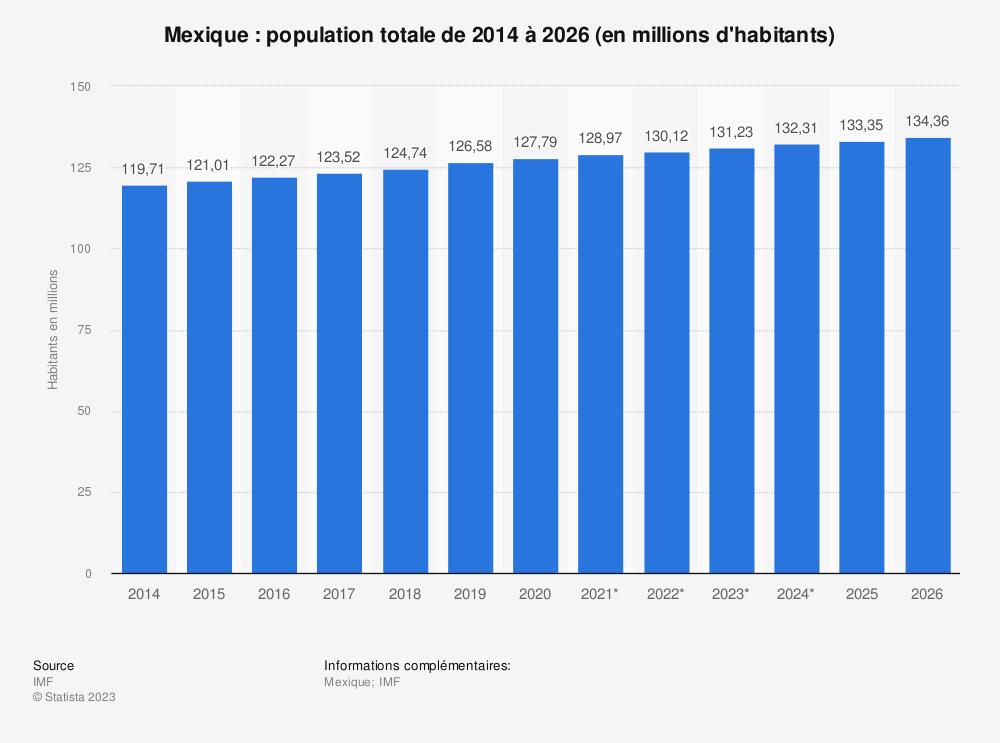 Statistique: Mexique: population totale de 2014 à 2024 (en millions d'habitants) | Statista
