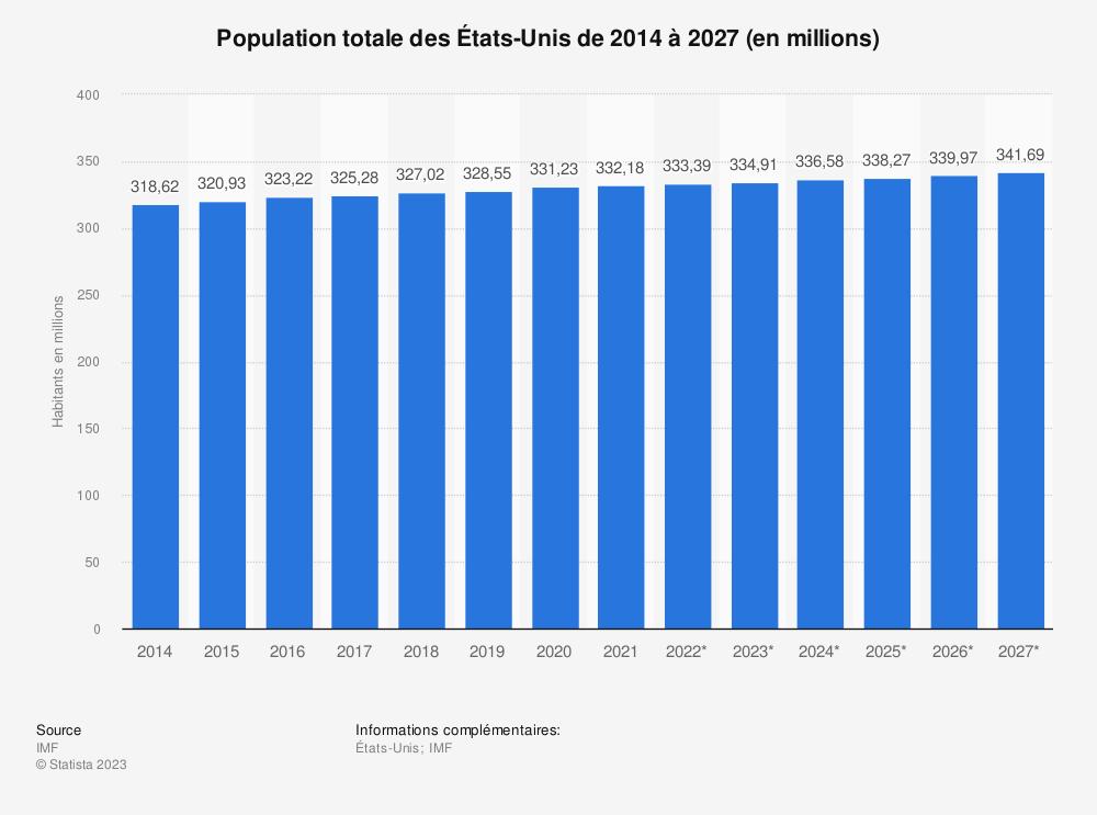 Statistique: Population totale des États-Unis de 2010 à 2024 (en millions) | Statista